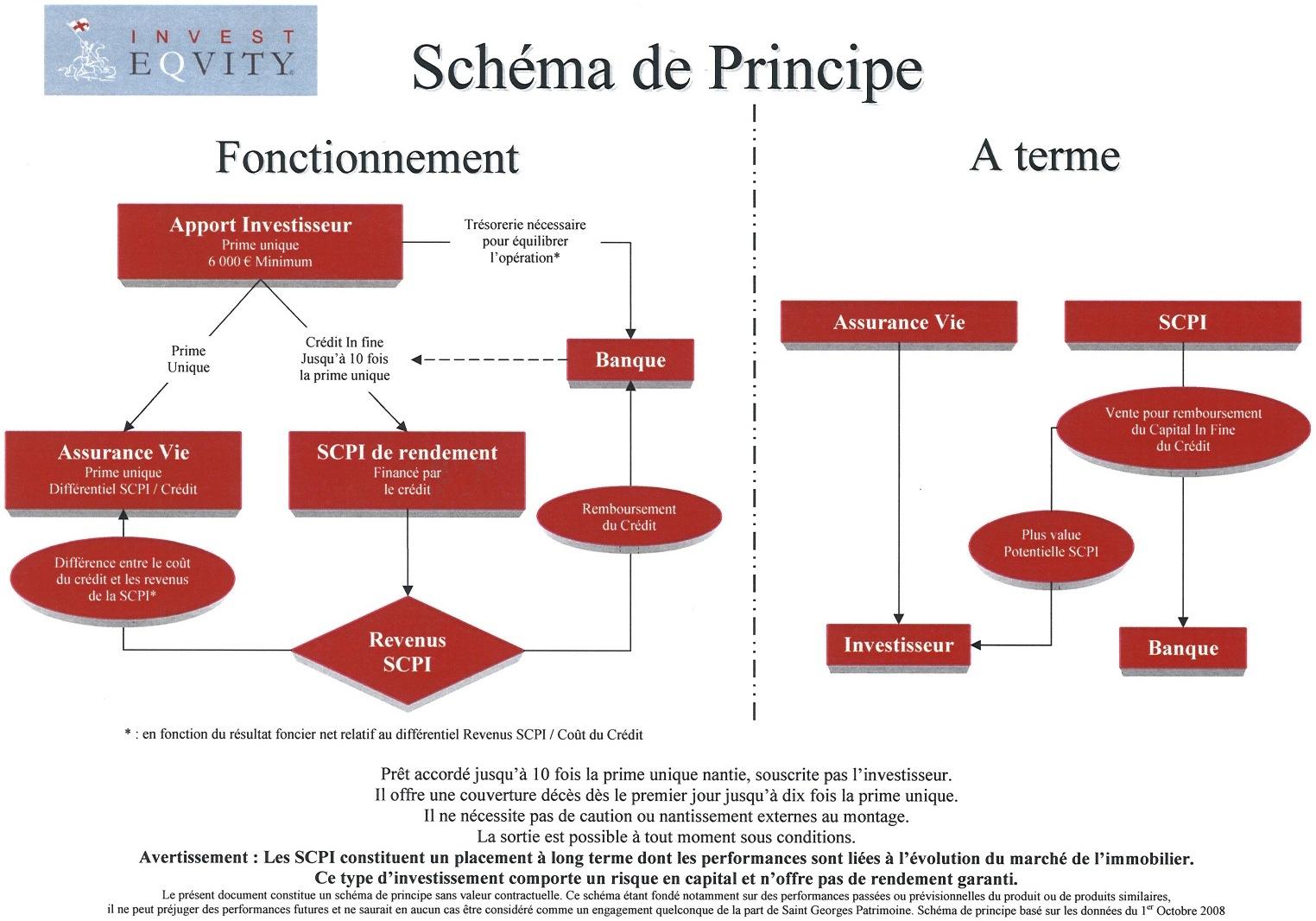 Le schema de principe d'INVEST EQUITY