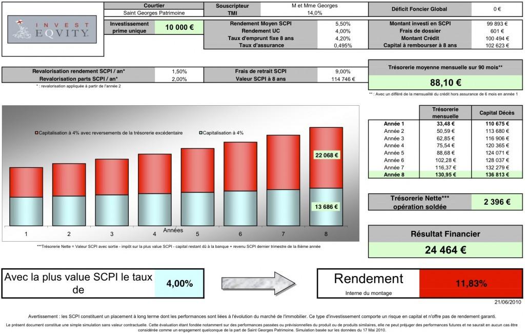 Simulation INVEST EQUITY pour un investisseur soumis à la tranche d'impôt de 14%