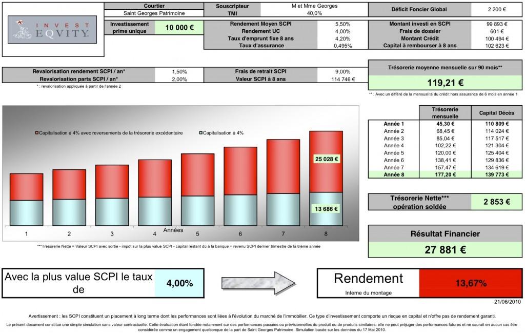 Simulation INVEST EQUITY pour un investisseur soumis à la tranche d'impôt de 40% avec deficit foncier existant