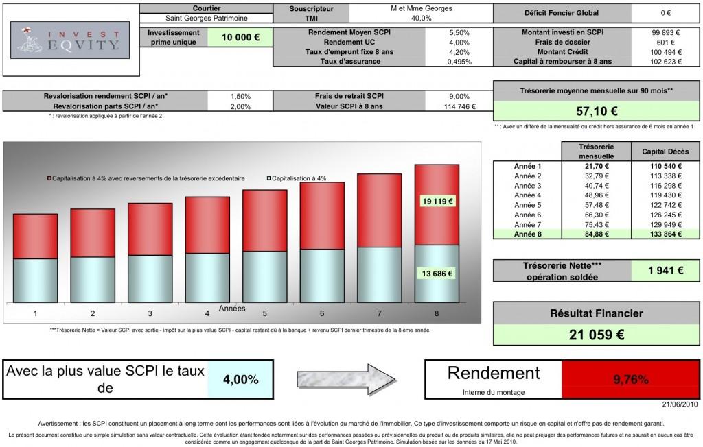 Simulation INVEST EQUITY pour un investisseur soumis à la tranche d'impôt de 40% sans deficit foncier existant