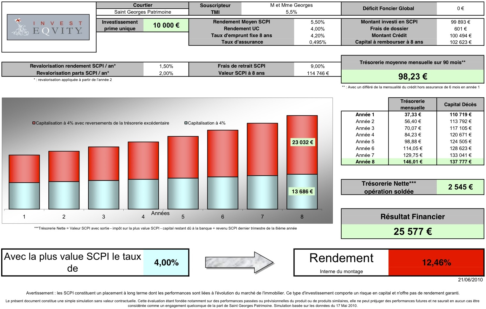 Simulation INVEST EQUITY pour un investisseur soumis à une trance d'impôt de 5,5%
